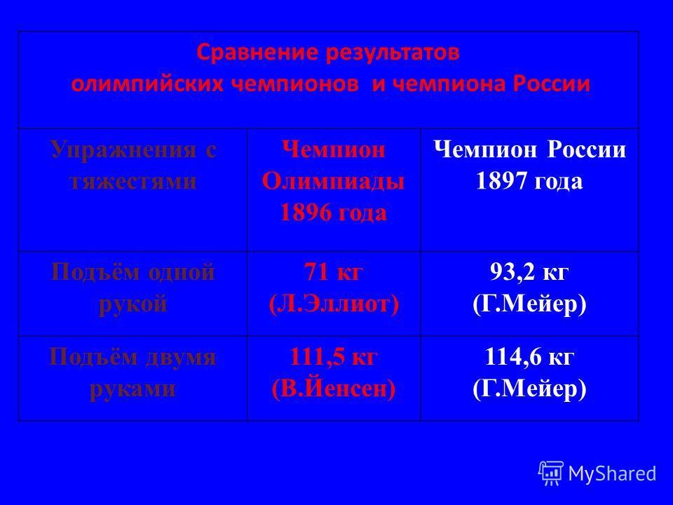 Сравнение результатов олимпийских чемпионов и чемпиона России Упражнения с тяжестями Чемпион Олимпиады 1896 года Чемпион России 1897 года Подъём одной рукой 71 кг (Л.Эллиот) 93,2 кг (Г.Мейер) Подъём двумя руками 111,5 кг (В.Йенсен) 114,6 кг (Г.Мейер)