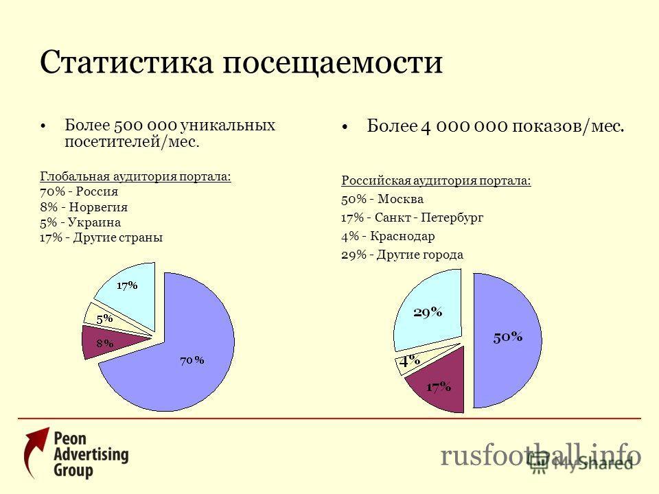 Статистика посещаемости Более 500 000 уникальных посетителей/мес. Глобальная аудитория портала: 70% - Россия 8% - Норвегия 5% - Украина 17% - Другие страны Более 4 000 000 показов/мес. Российская аудитория портала: 50% - Москва 17% - Санкт - Петербур