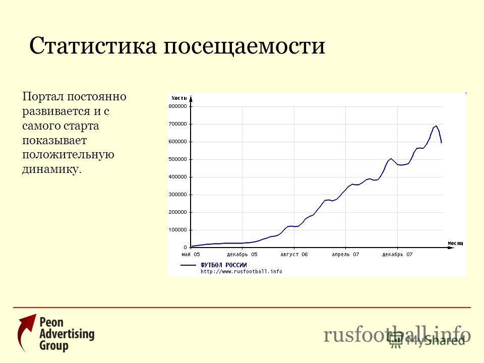 Статистика посещаемости rusfootball.info Портал постоянно развивается и с самого старта показывает положительную динамику.
