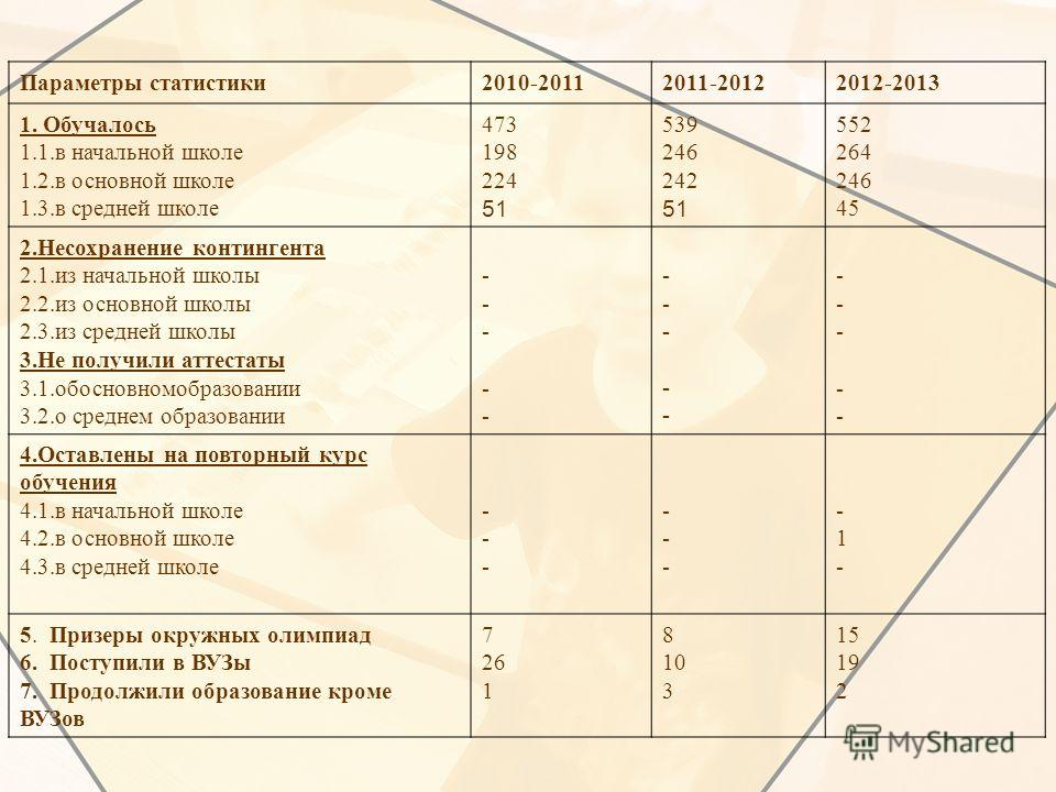 Параметры статистики2010-20112011-20122012-2013 1. Обучалось 1.1.в начальной школе 1.2.в основной школе 1.3.в средней школе 473 198 224 51 539 246 242 51 552 264 246 45 2.Несохранение контингента 2.1.из начальной школы 2.2.из основной школы 2.3.из ср