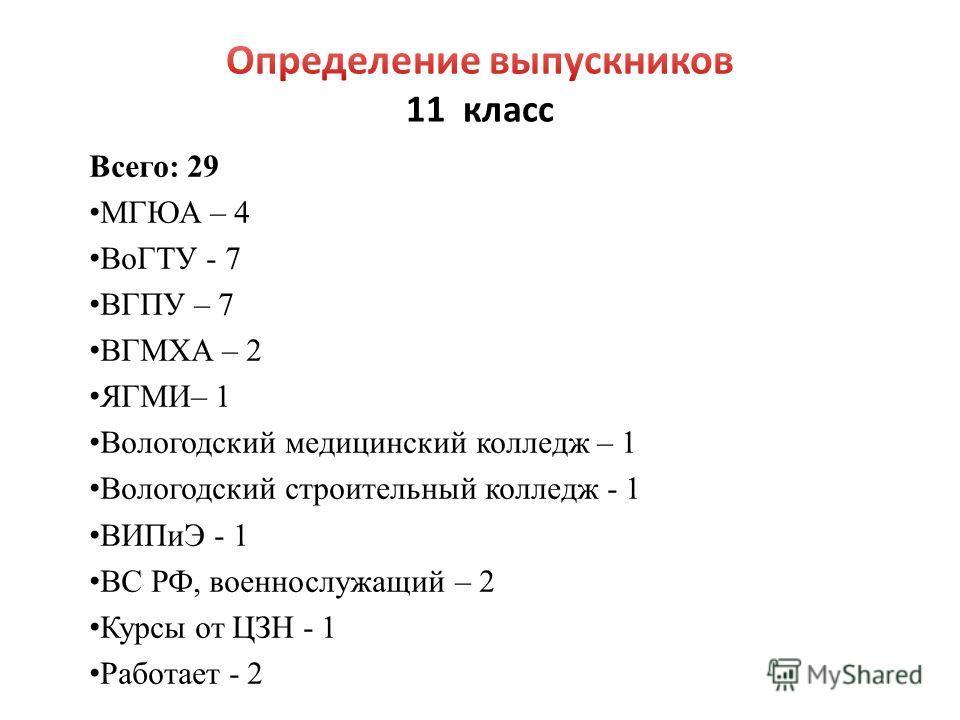 Всего: 29 МГЮА – 4 ВоГТУ - 7 ВГПУ – 7 ВГМХА – 2 ЯГМИ– 1 Вологодский медицинский колледж – 1 Вологодский строительный колледж - 1 ВИПиЭ - 1 ВС РФ, военнослужащий – 2 Курсы от ЦЗН - 1 Работает - 2