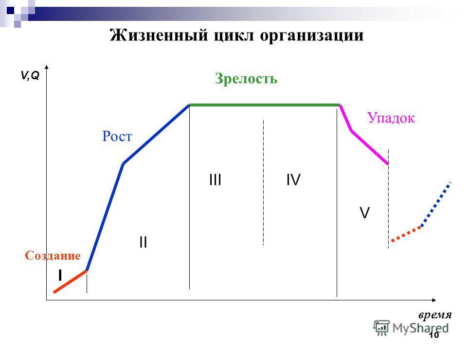 10 I II IVIII V V,Q время Рост Зрелость Создание Упадок Жизненный цикл организации