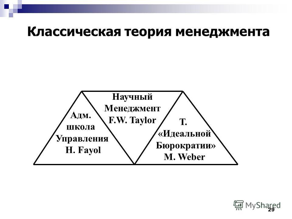 29 Научный Менеджмент F.W. Taylor Адм. школа Управления H. Fayol Т. «Идеальной Бюрократии» M. Weber Классическая теория менеджмента