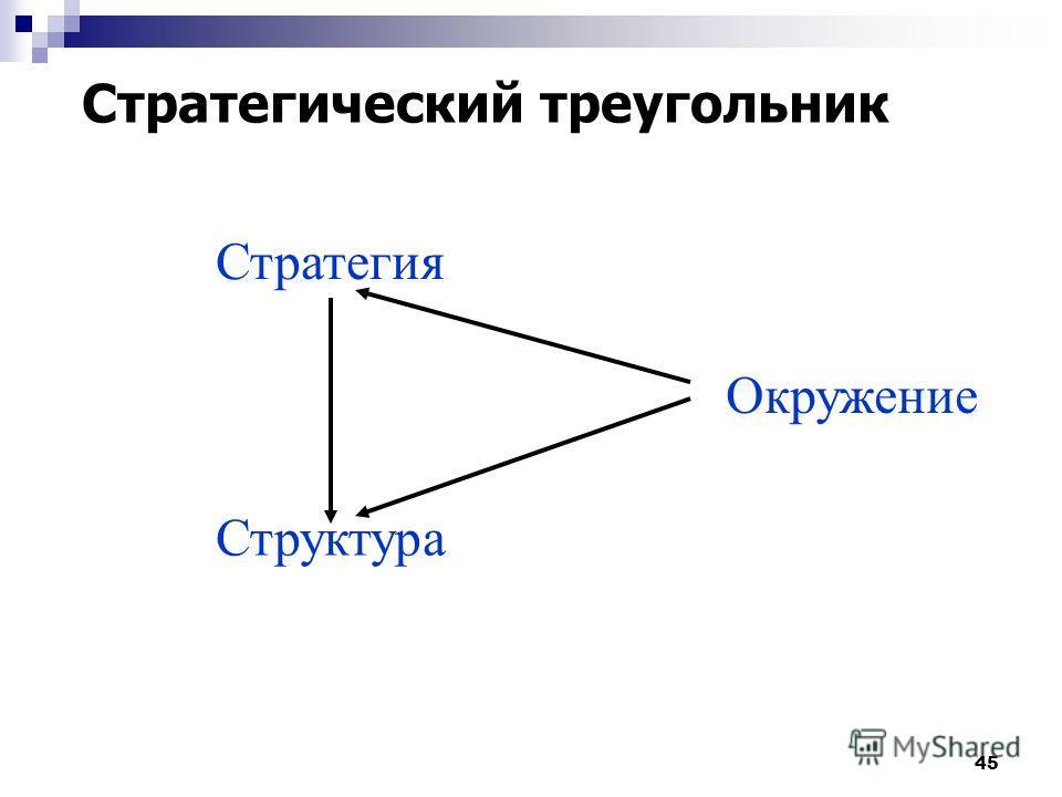 45 Стратегия Структура Окружение Стратегический треугольник
