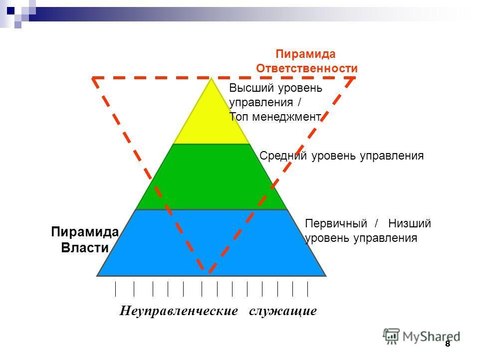 8 Высший уровень управления / Топ менеджмент Средний уровень управления Первичный / Низший уровень управления Пирамида Власти Пирамида Ответственности Неуправленческие служащие