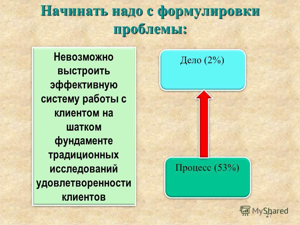 Начинать надо с формулировки проблемы: 27 Невозможно выстроить эффективную систему работы с клиентом на шатком фундаменте традиционных исследований удовлетворенности клиентов Дело (2%) Процесс (53%)