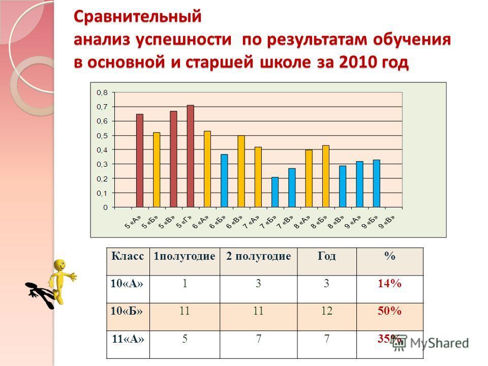 Сравнительный анализ успешности по результатам обучения в основной и старшей школе за 2010 год Класс1полугодие2 полугодиеГод% 10«А»13314% 10«Б»11 1250% 11«А»57735%