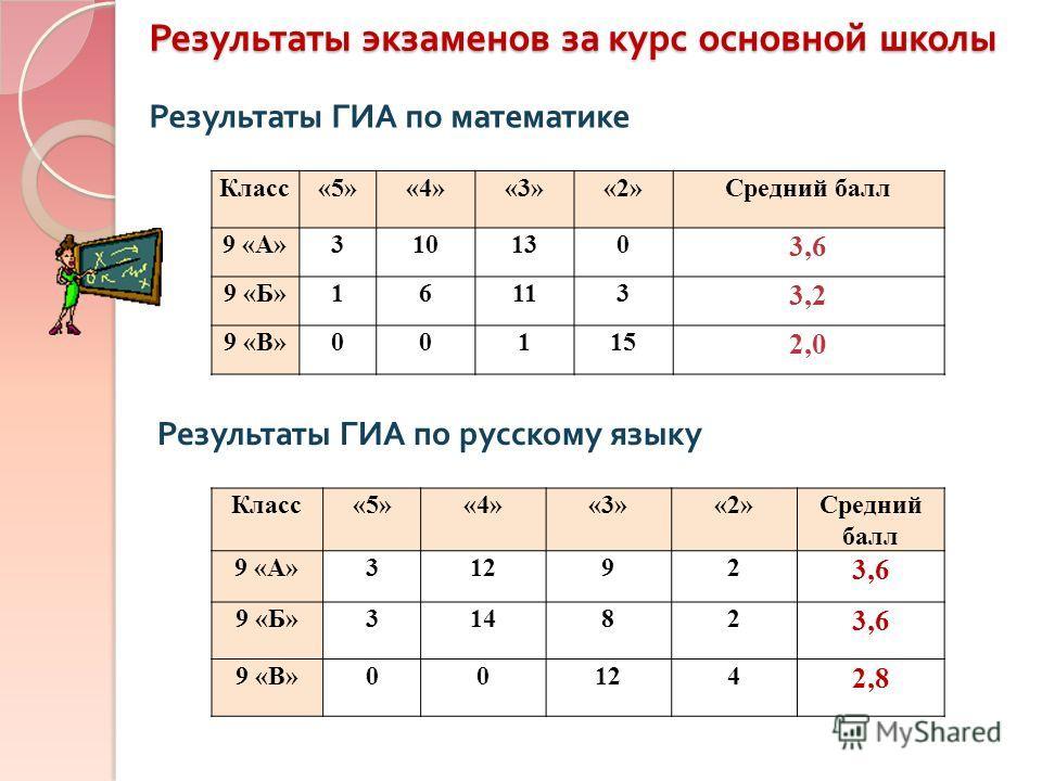 Результаты экзаменов за курс основной школы Результаты ГИА по математике Класс«5»«4»«3»«2»Средний балл 9 «А»310130 3,6 9 «Б»16113 3,2 9 «В»00115 2,0 Результаты ГИА по русскому языку Класс«5»«4»«3»«2»Средний балл 9 «А»31292 3,6 9 «Б»31482 3,6 9 «В»001