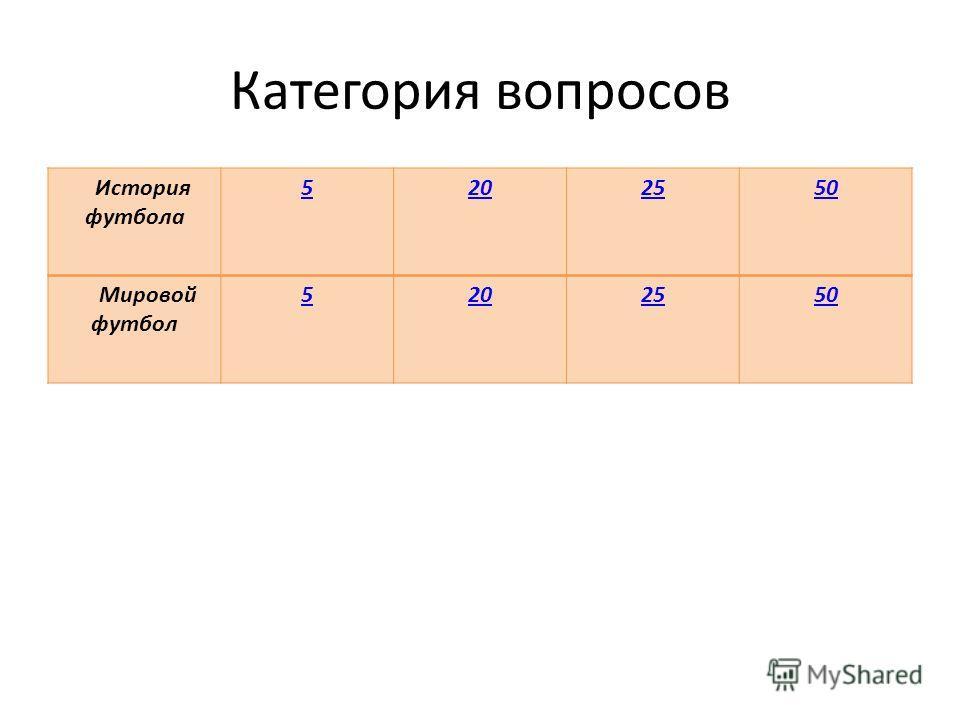 Категория вопросов История футбола 5202550 Мировой футбол 5202550