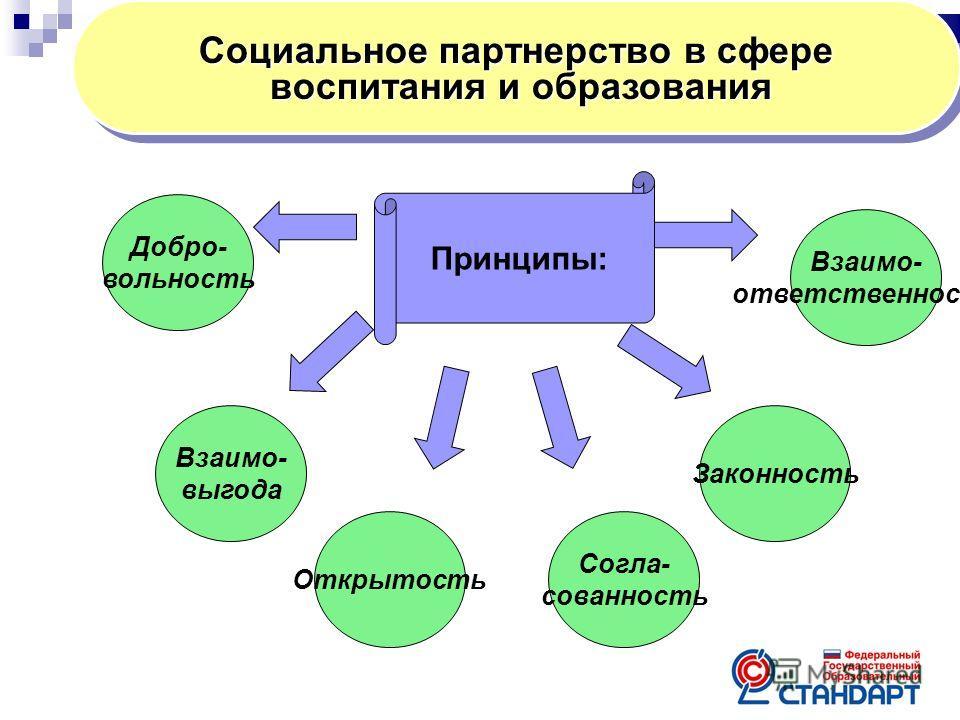 Социальное партнерство в сфере воспитания и образования воспитания и образования Социальное партнерство в сфере воспитания и образования воспитания и образования Принципы: Законность Взаимо- ответственность Согла- сованность Открытость Взаимо- выгода