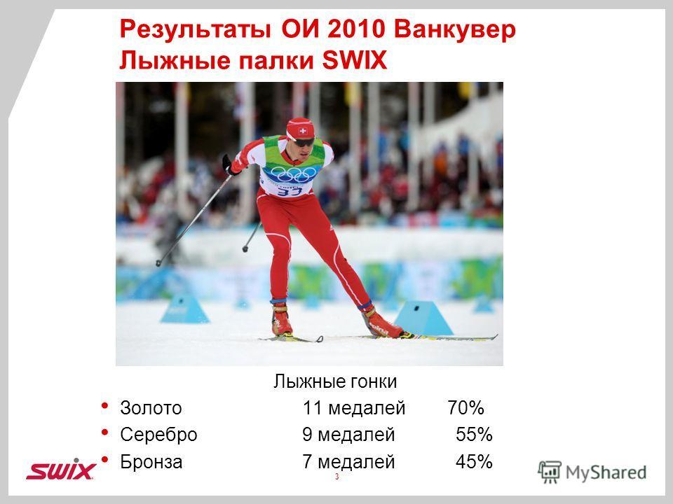 Результаты ОИ 2010 Ванкувер Лыжные палки SWIX Лыжные гонки Золото11 медалей 70% Серебро9 медалей 55% Бронза 7 медалей 45% 3
