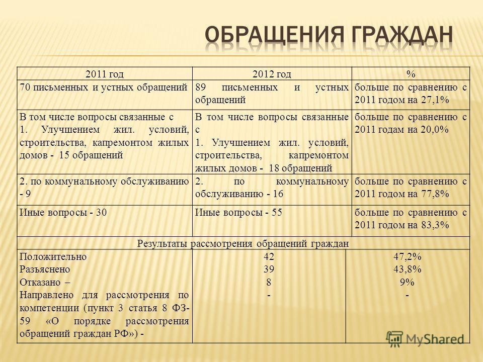 2011 год2012 год% 70 письменных и устных обращений89 письменных и устных обращений больше по сравнению с 2011 годом на 27,1% В том числе вопросы связанные с 1. Улучшением жил. условий, строительства, капремонтом жилых домов - 15 обращений В том числе
