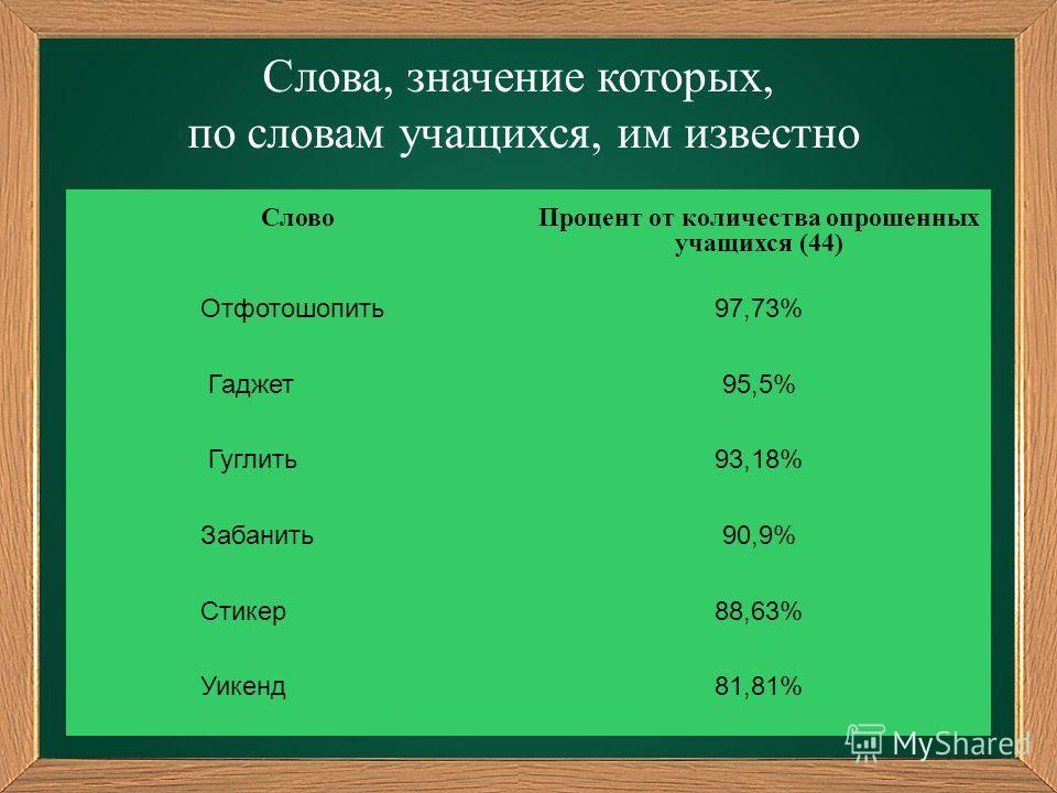 Слова, значение которых, по словам учащихся, им известно СловоПроцент от количества опрошенных учащихся (44) Отфотошопить97,73% Гаджет95,5% Гуглить93,18% Забанить90,9% Стикер88,63% Уикенд81,81%