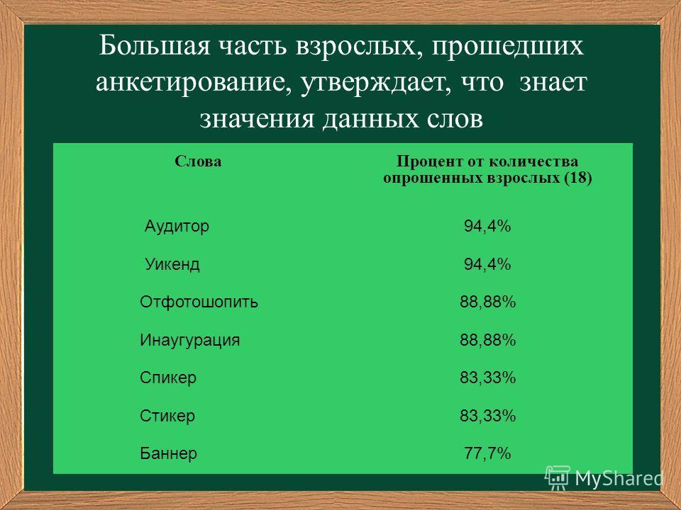 Большая часть взрослых, прошедших анкетирование, утверждает, что знает значения данных слов СловаПроцент от количества опрошенных взрослых (18) Аудитор94,4% Уикенд94,4% Отфотошопить88,88% Инаугурация88,88% Спикер83,33% Стикер83,33% Баннер77,7%