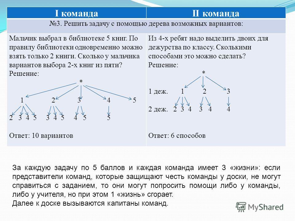I командаII команда 3. Решить задачу с помощью дерева возможных вариантов: Мальчик выбрал в библиотеке 5 книг. По правилу библиотеки одновременно можно взять только 2 книги. Сколько у мальчика вариантов выбора 2-х книг из пяти? Решение: * 1 2 3 4 5 2