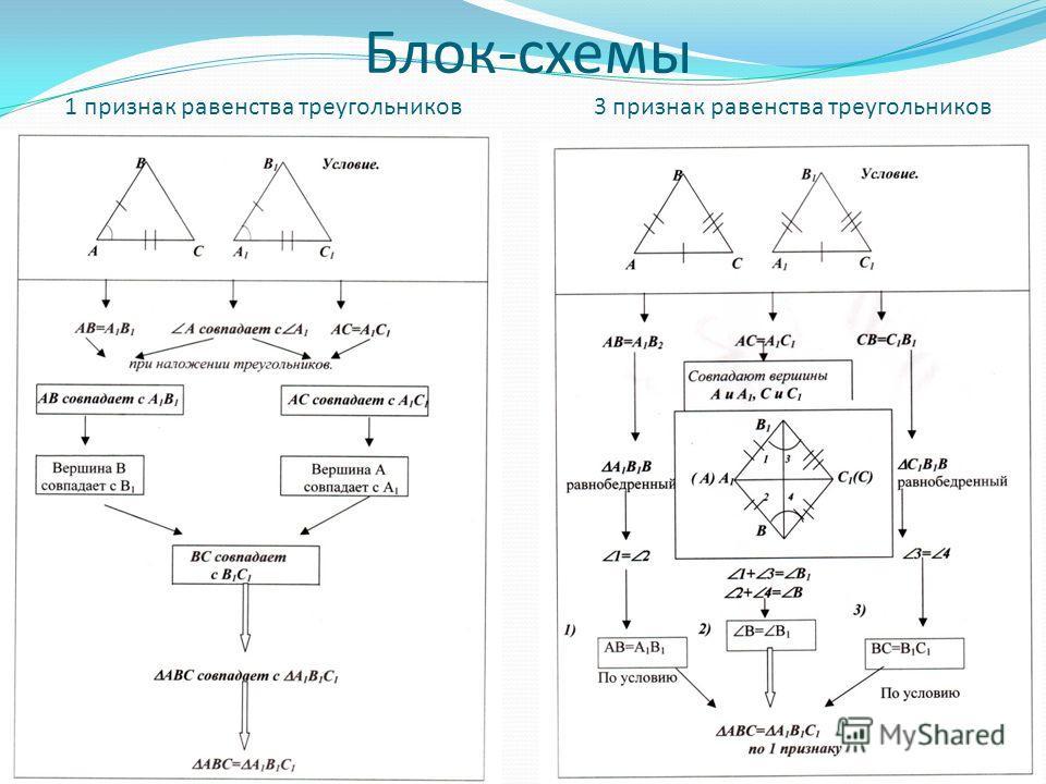 Блок-схемы 1 признак равенства треугольников 3 признак равенства треугольников