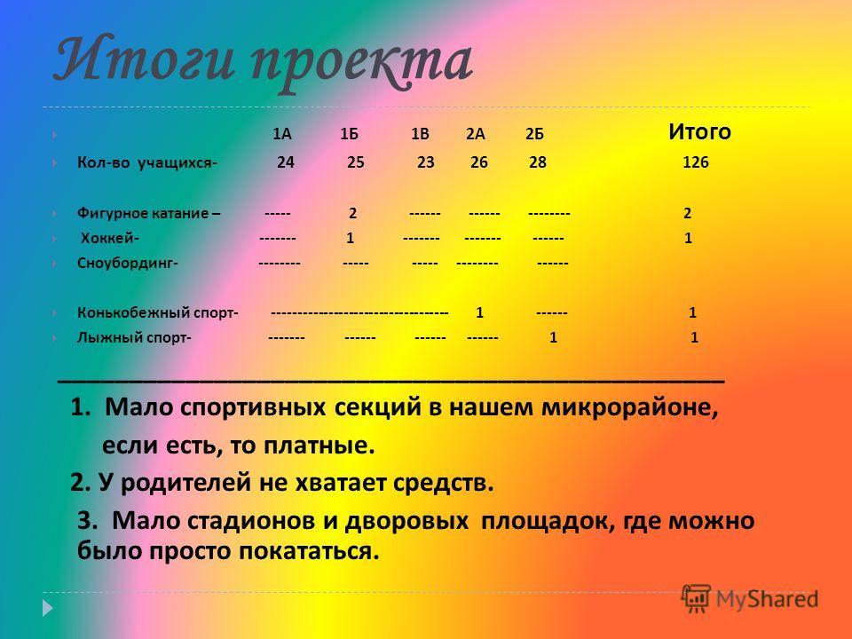 Итоги проекта 1 А 1 Б 1 В 2 А 2 Б Итого Кол - во учащихся - 24 25 23 26 28 126 Фигурное катание – ----- 2 ------ ------ -------- 2 Хоккей - ------- 1 ------- ------- ------ 1 Сноубординг - -------- ----- ----- -------- ------ Конькобежный спорт - ---