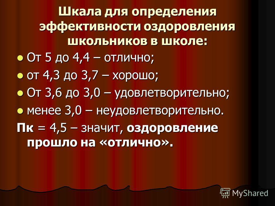 Шкала для определения эффективности оздоровления школьников в школе: От 5 до 4,4 – отлично; От 5 до 4,4 – отлично; от 4,3 до 3,7 – хорошо; от 4,3 до 3,7 – хорошо; От 3,6 до 3,0 – удовлетворительно; От 3,6 до 3,0 – удовлетворительно; менее 3,0 – неудо