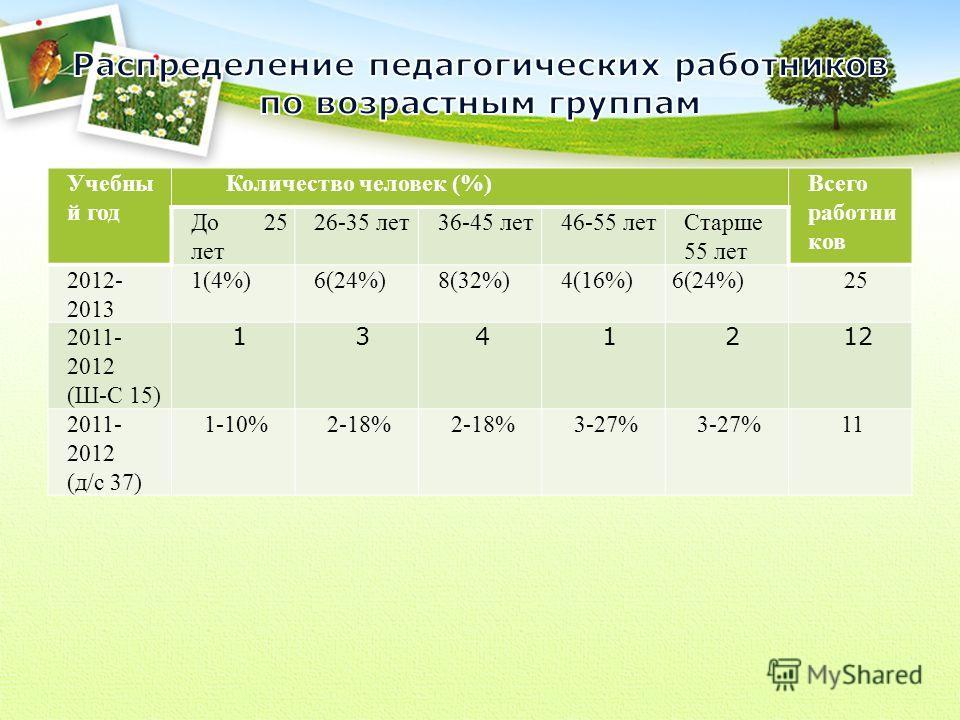 Учебны й год Количество человек (%)Всего работни ков До 25 лет 26-35 лет36-45 лет46-55 летСтарше 55 лет 2012- 2013 1(4%)6(24%)8(32%)4(16%)6(24%)25 2011- 2012 (Ш-С 15) 1341212 2011- 2012 (д/с 37) 1-10%2-18% 3-27% 11