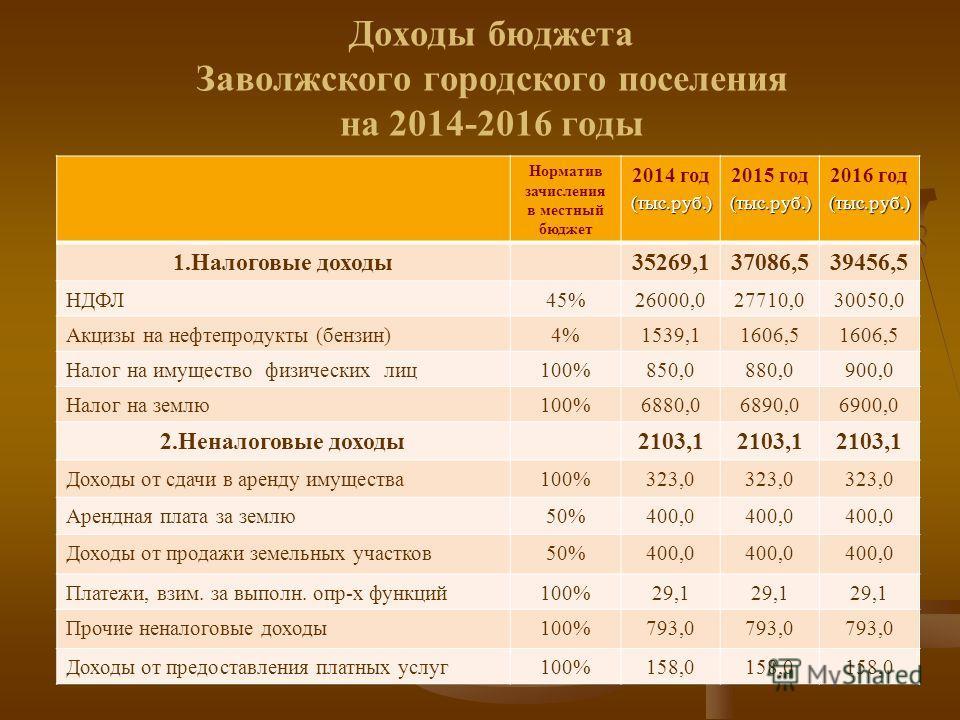 Доходы бюджета Заволжского городского поселения на 2014-2016 годы Норматив зачисления в местный бюджет 2014 год(тыс.руб.) 2015 год(тыс.руб.) 2016 год(тыс.руб.) 1.Налоговые доходы35269,137086,539456,5 НДФЛ45%26000,027710,030050,0 Акцизы на нефтепродук