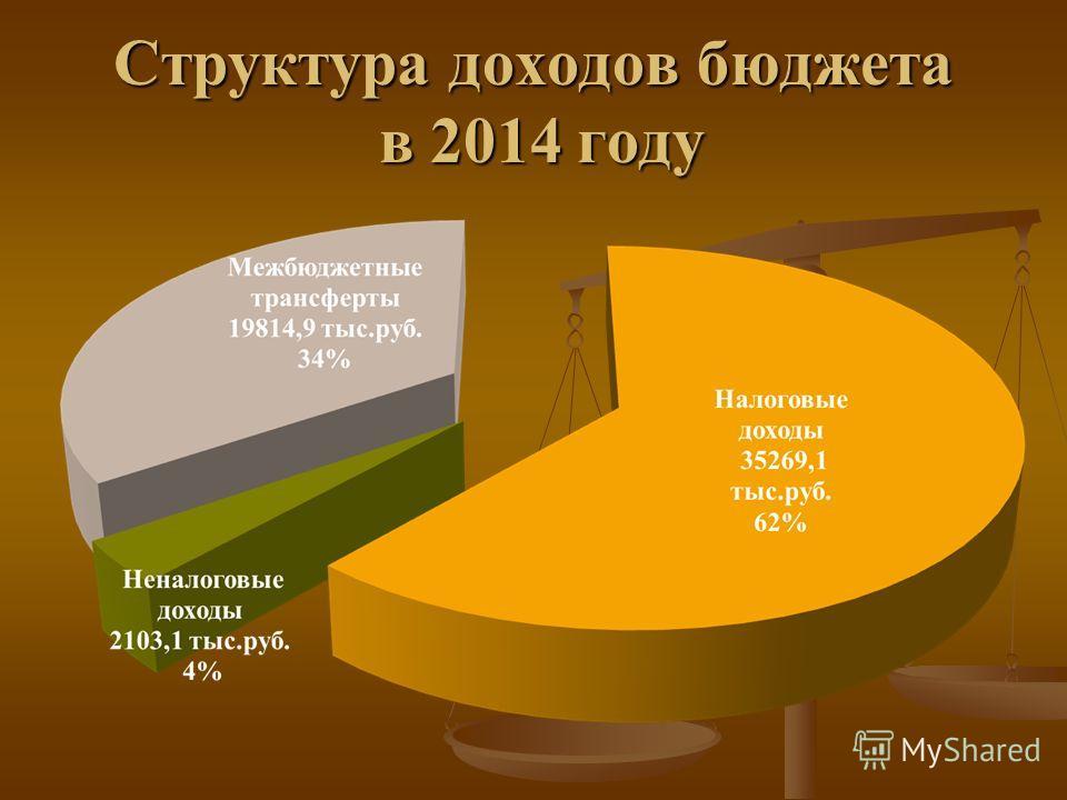 Структура доходов бюджета в 2014 году