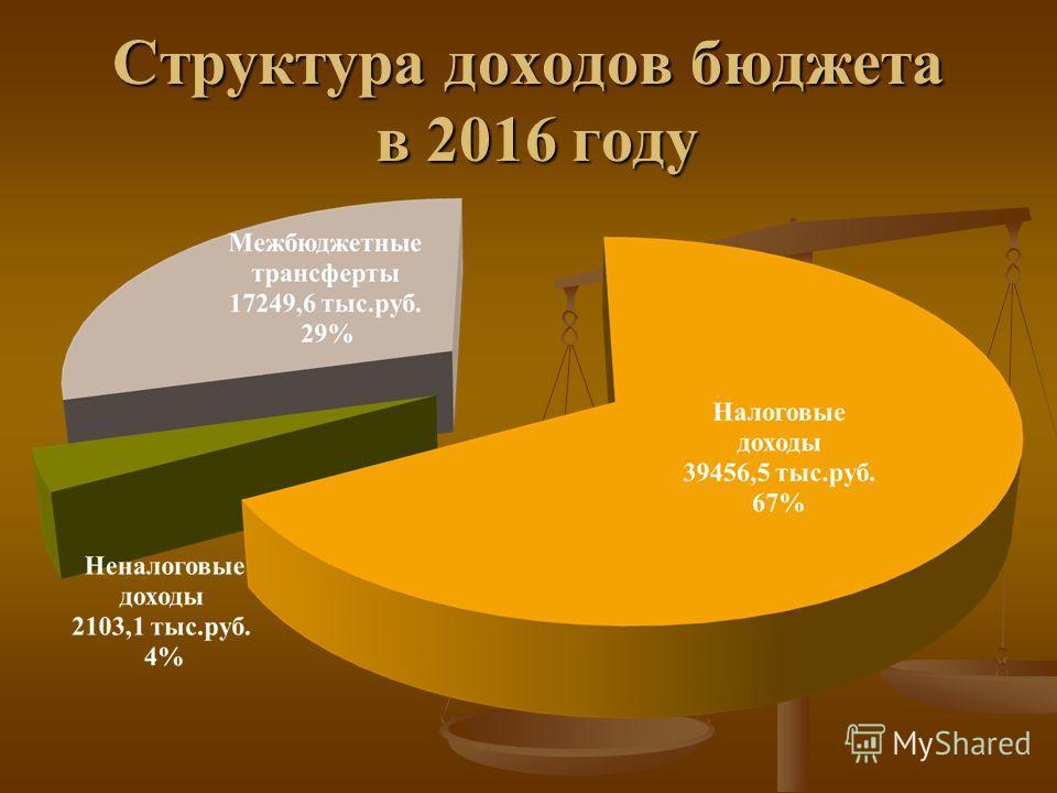 Структура доходов бюджета в 2016 году