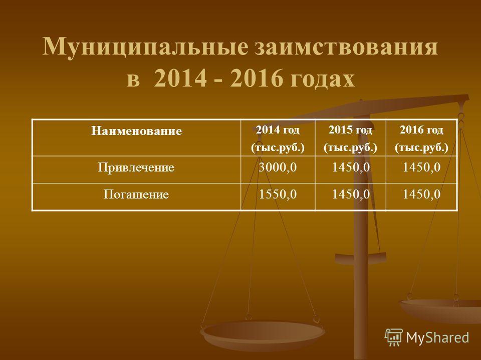 Муниципальные заимствования в 2014 - 2016 годах Наименование 2014 год (тыс.руб.) 2015 год (тыс.руб.) 2016 год (тыс.руб.) Привлечение3000,01450,0 Погашение1550,01450,0