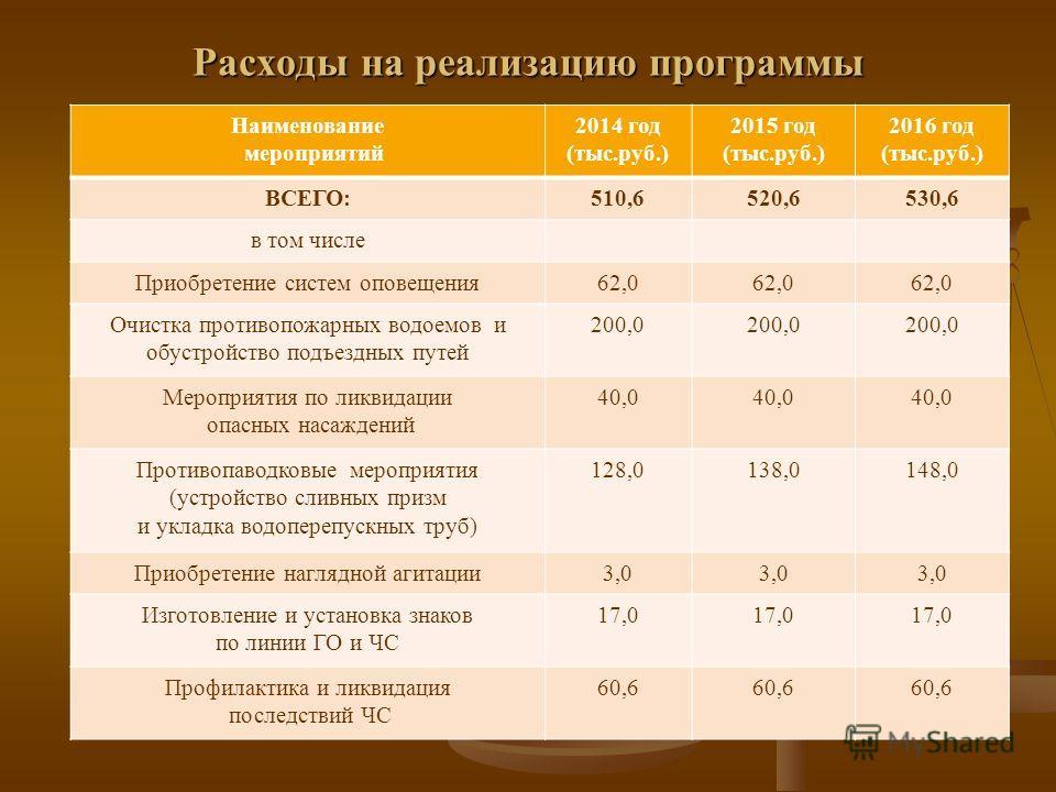 Расходы на реализацию программы Наименование мероприятий 2014 год (тыс.руб.) 2015 год (тыс.руб.) 2016 год (тыс.руб.) ВСЕГО:510,6520,6530,6 в том числе Приобретение систем оповещения62,0 Очистка противопожарных водоемов и обустройство подъездных путей