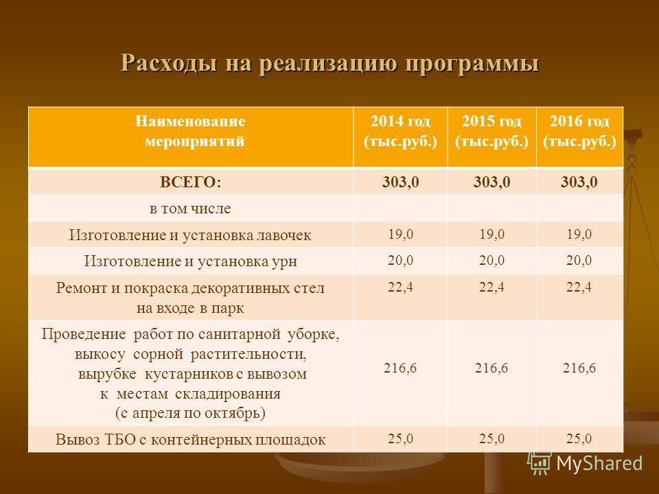 Расходы на реализацию программы Наименование мероприятий 2014 год (тыс.руб.) 2015 год (тыс.руб.) 2016 год (тыс.руб.) ВСЕГО:303,0 в том числе Изготовление и установка лавочек 19,0 Изготовление и установка урн 20,0 Ремонт и покраска декоративных стел н