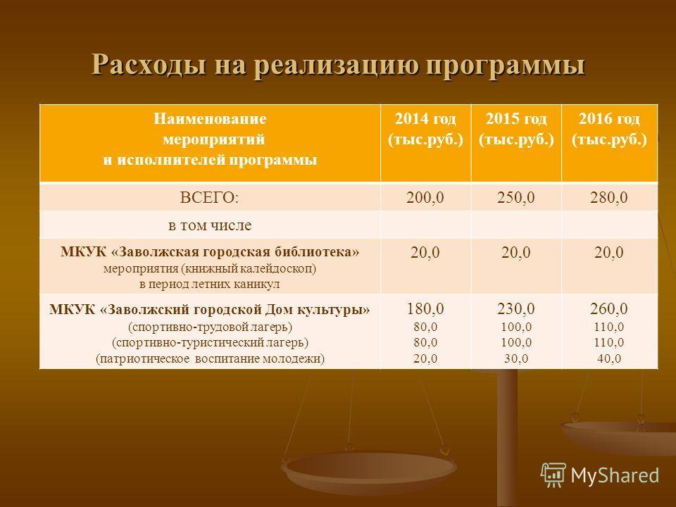 Расходы на реализацию программы Наименование мероприятий и исполнителей программы 2014 год (тыс.руб.) 2015 год (тыс.руб.) 2016 год (тыс.руб.) ВСЕГО:200,0250,0280,0 в том числе МКУК «Заволжская городская библиотека» мероприятия (книжный калейдоскоп) в