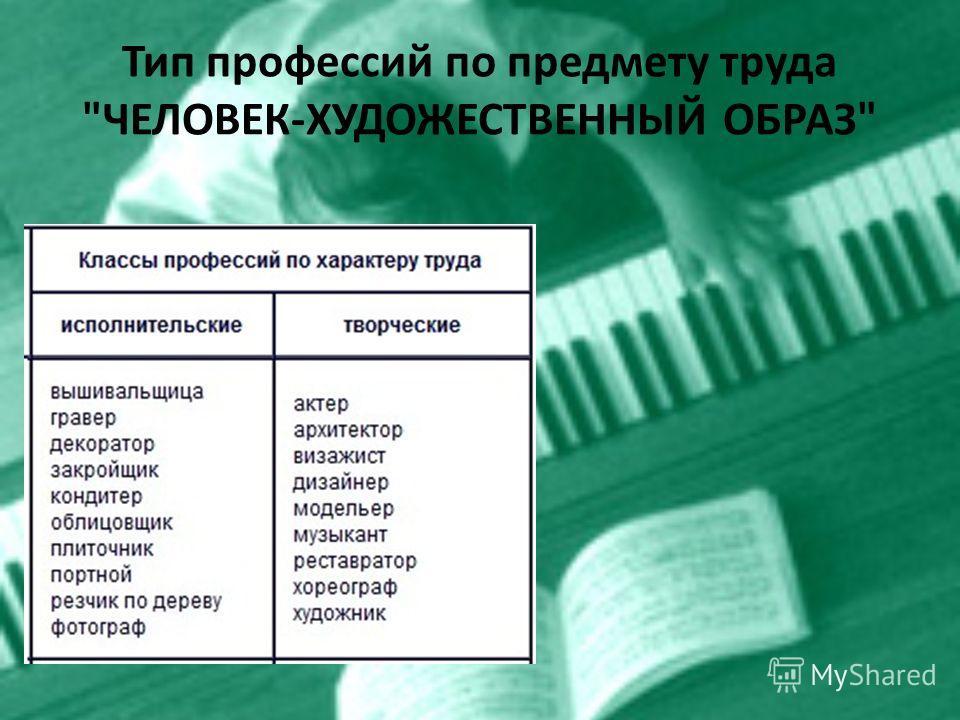 Тип профессий по предмету труда ЧЕЛОВЕК-ХУДОЖЕСТВЕННЫЙ ОБРАЗ