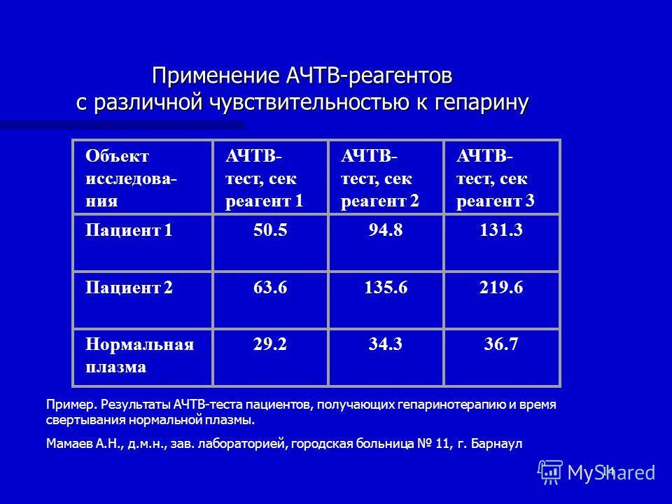 14 Применение АЧТВ-реагентов c различной чувствительностью к гепарину Объект исследова- ния АЧТВ- тест, сек реагент 1 АЧТВ- тест, сек реагент 2 АЧТВ- тест, сек реагент 3 Пациент 150.594.8131.3 Пациент 263.6135.6219.6 Нормальная плазма 29.234.336.7 Пр