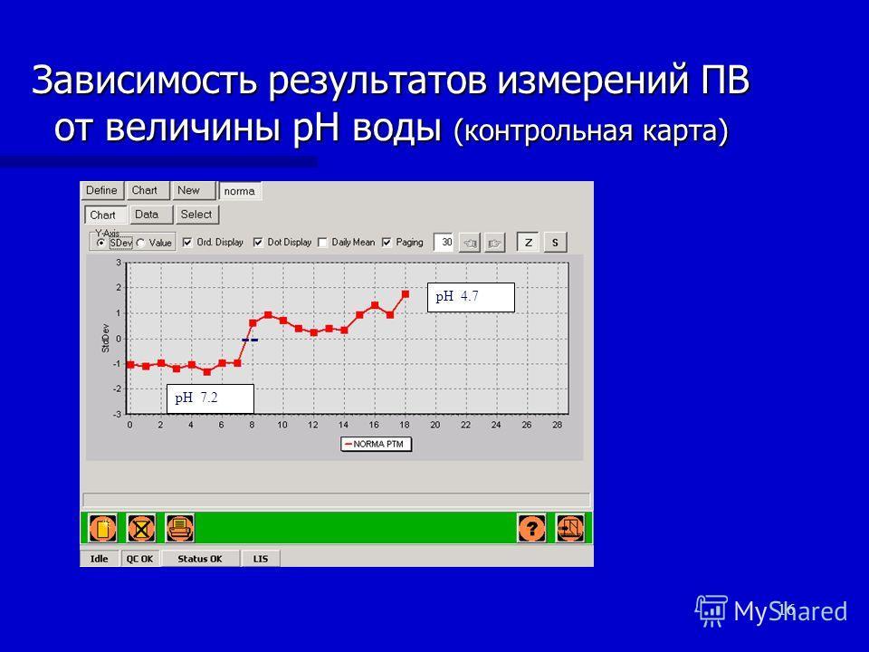 16 Зависимость результатов измерений ПВ от величины рН воды (контрольная карта) рН 7.2 рН 4.7 --