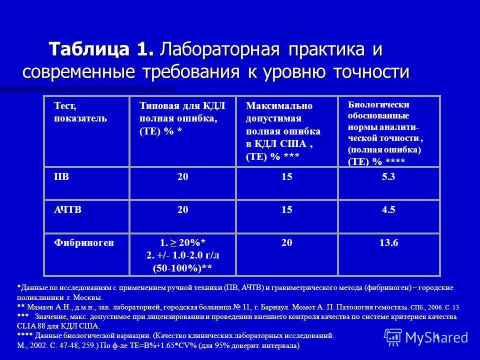 4 Таблица 1. Лабораторная практика и современные требования к уровню точности Тест, показатель Типовая для КДЛ полная ошибка, (ТЕ) % * Максимально допустимая полная ошибка в КДЛ США, (ТЕ) % *** Биологически обоснованные нормы аналити- ческой точности