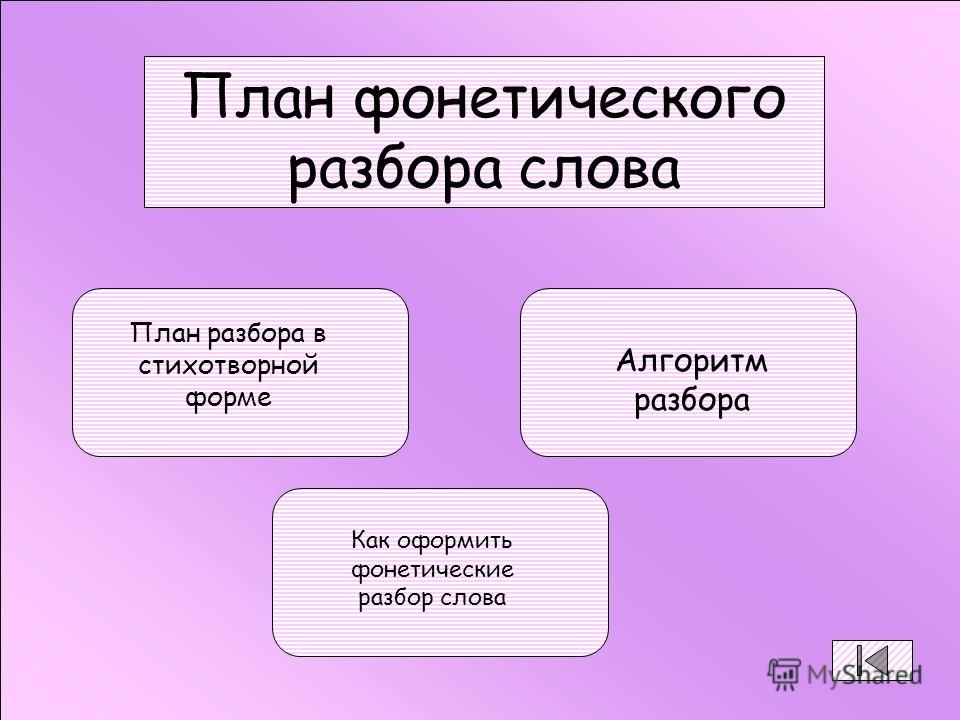 План фонетического разбора слова План разбора в стихотворной форме Алгоритм разбора Как оформить фонетические разбор слова