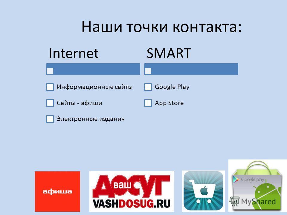 Наши точки контакта: Internet Информационные сайты Сайты - афиши Электронные издания SMART Google Play App Store