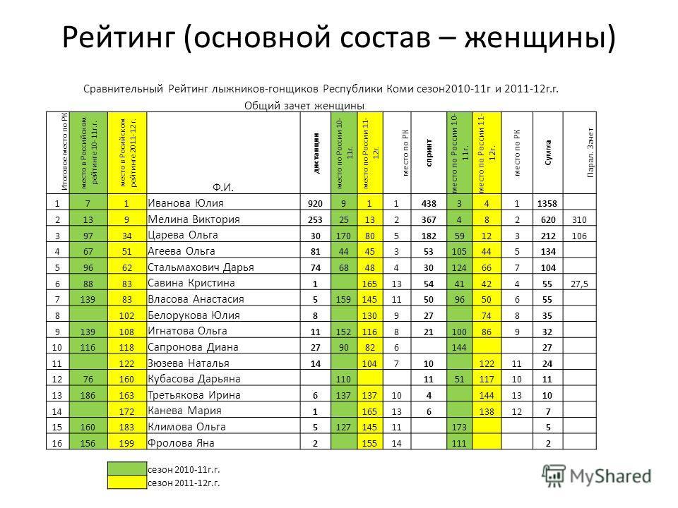 Рейтинг (основной состав – женщины) Сравнительный Рейтинг лыжников-гонщиков Республики Коми сезон2010-11г и 2011-12г.г. Общий зачет женщины Итоговое место по РК место в Российском рейтинге 10-11г.г. место в Росийском рейтинге 2011-12 г. Ф.И. дистанци