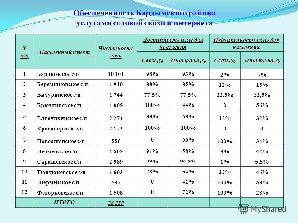 Обеспеченность Бардымского района услугами сотовой связи и интернета п/п Населенный пункт Численность,чел. Доступность услуг для населения Недоступность услуг для населения Связь,%Интернет,%Связь,%Интернет,% 1Бардымское с/п10 10198%93% 2%7% 2Березник