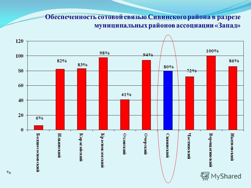 6% 82% 83% 98% 41% 94% 80% 72% 100% 86%