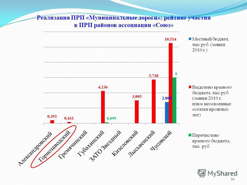Реализация ПРП «Муниципальные дороги»: рейтинг участия в ПРП районов ассоциации «Союз» 10