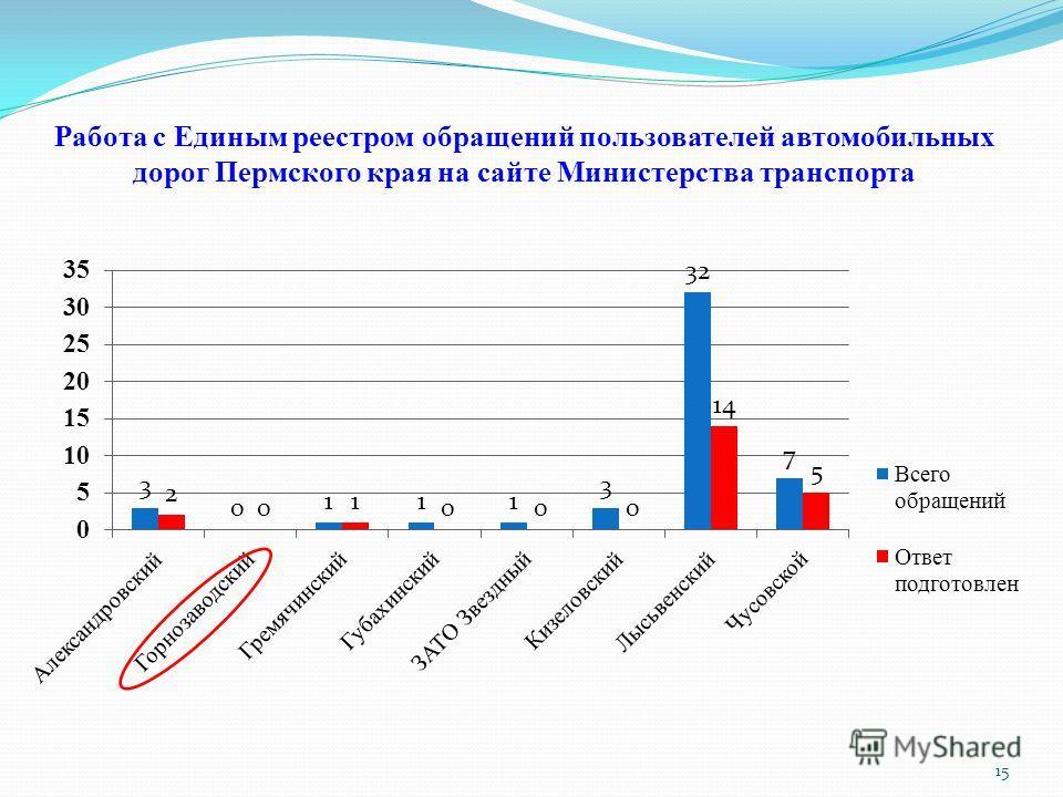 Работа с Единым реестром обращений пользователей автомобильных дорог Пермского края на сайте Министерства транспорта 15