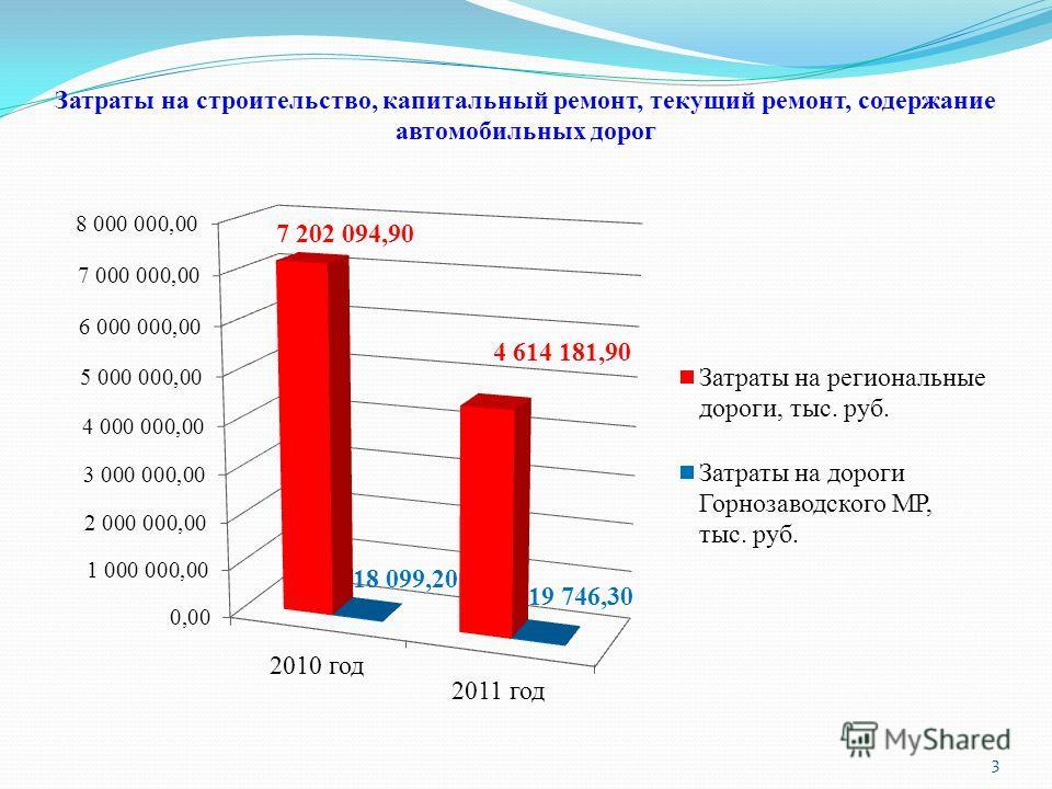 Затраты на строительство, капитальный ремонт, текущий ремонт, содержание автомобильных дорог 3