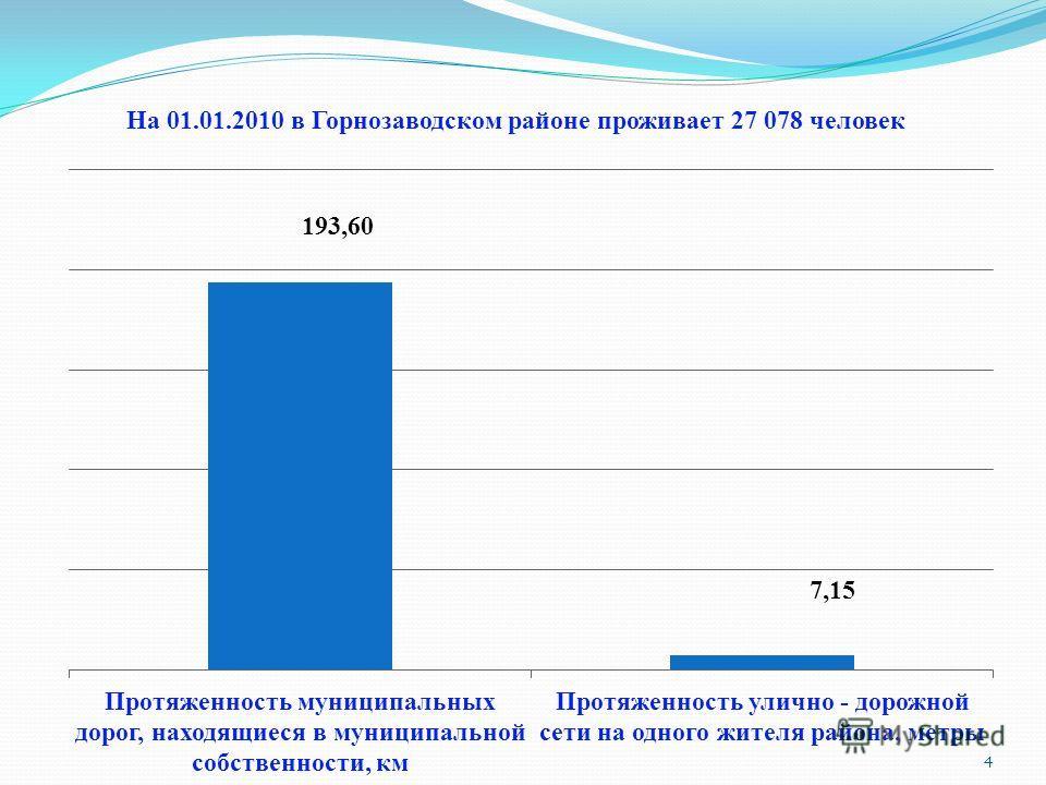 На 01.01.2010 в Горнозаводском районе проживает 27 078 человек 4