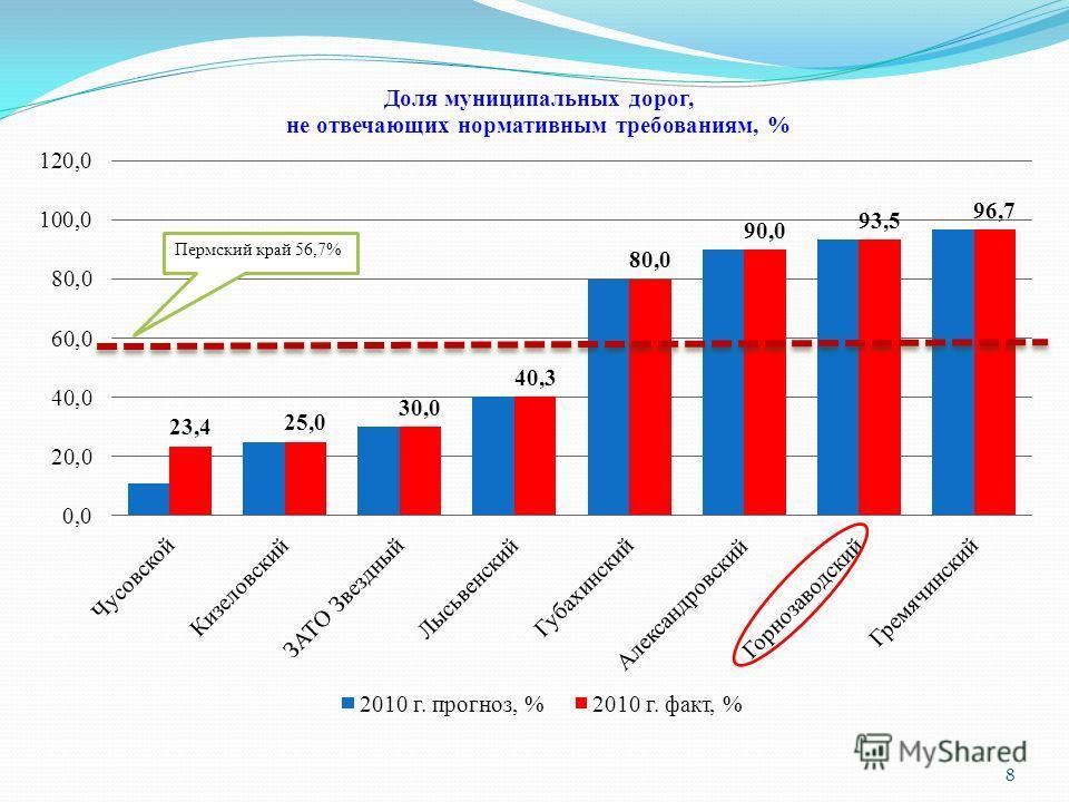 8 Пермский край 56,7%