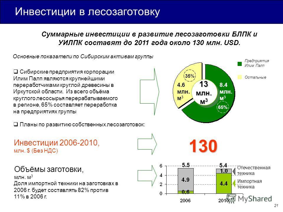 Инвестиции в лесозаготовку Суммарные инвестиции в развитие лесозаготовки БЛПК и УИЛПК составят до 2011 года около 130 млн. USD. Сибирские предприятия корпорации Илим Палп являются крупнейшими переработчиками круглой древесины в Иркутской области. Из