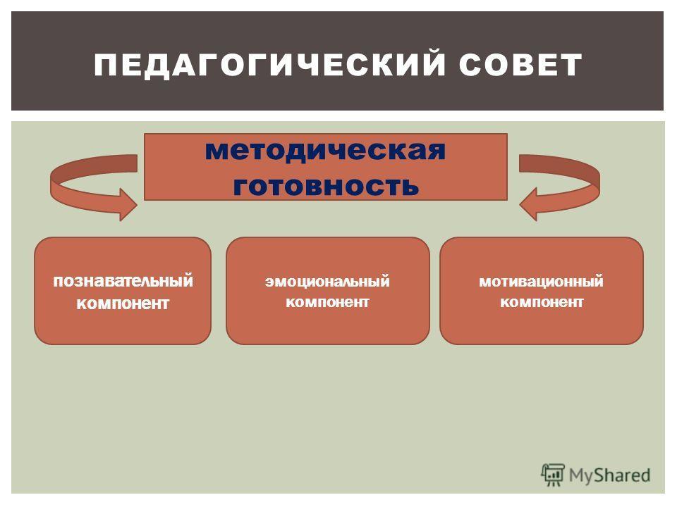 методическая готовность познавательный компонент эмоциональный компонент мотивационный компонент