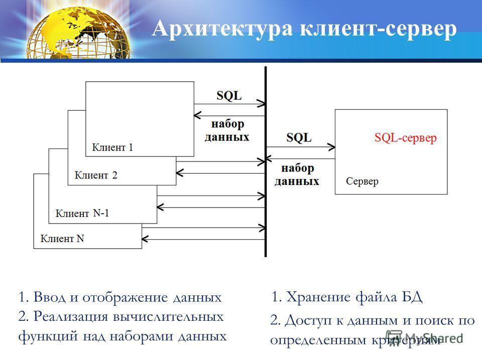 1. Ввод и отображение данных 2. Реализация вычислительных функций над наборами данных 2. Доступ к данным и поиск по определенным критериям 1. Хранение файла БД Архитектура клиент-сервер