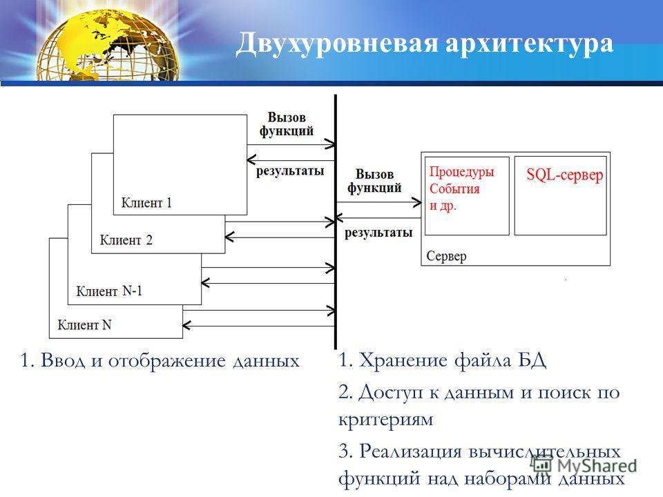 Двухуровневая архитектура 1. Ввод и отображение данных 3. Реализация вычислительных функций над наборами данных 2. Доступ к данным и поиск по критериям 1. Хранение файла БД