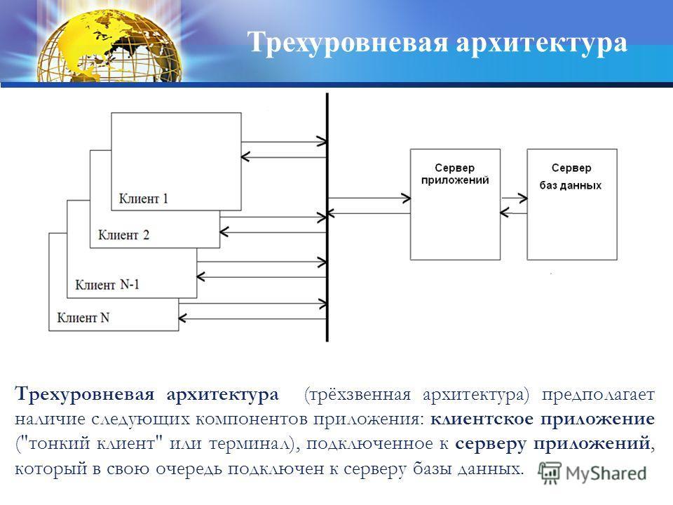 Трехуровневая архитектура Трехуровневая архитектура (трёхзвенная архитектура) предполагает наличие следующих компонентов приложения: клиентское приложение (