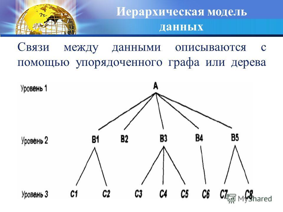 Связи между данными описываются с помощью упорядоченного графа или дерева Иерархическая модель данных
